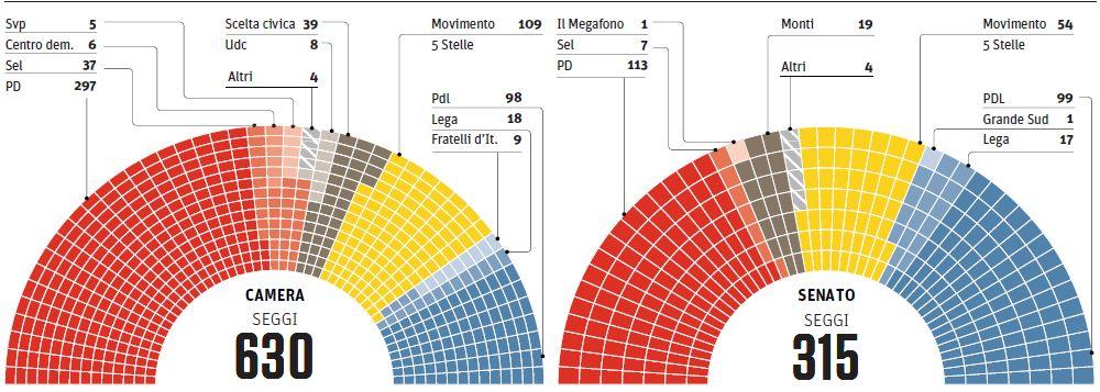 Federalismi rivista di diritto pubblico italiano for Composizione del parlamento italiano oggi